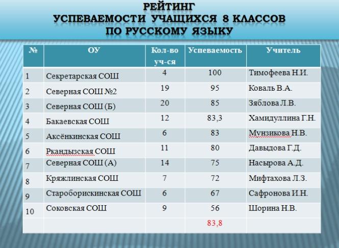 класс ответы гдз по русскому языку качества знаний 7-8 мониторинг